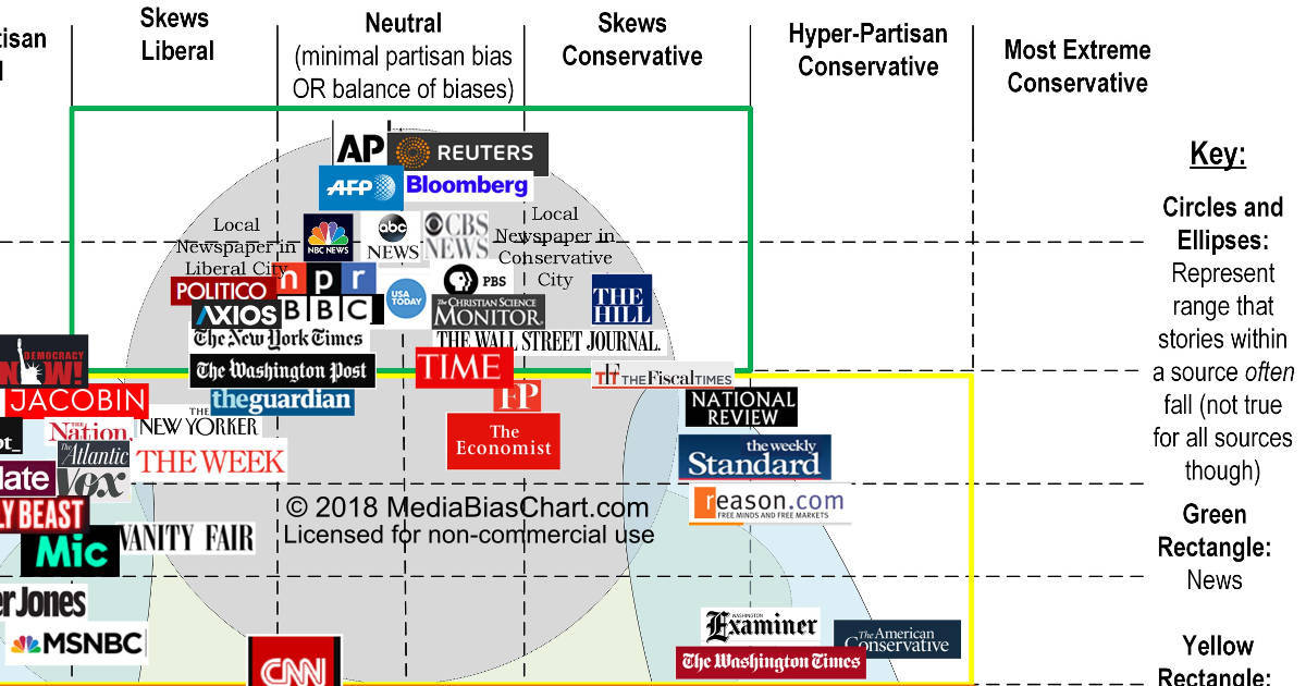 media vs you The media bubble is worse than you think we crunched the data on where journalists work and how fast it's changing the results should worry you by jack shafer and tucker doherty.