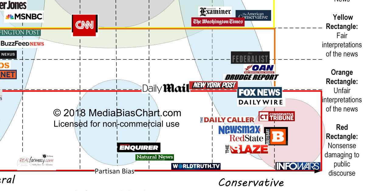 research media bias Overall, the major media outlets are quite moderate compared to members of congress, but even so, there is a quantifiable and significant bias in that nearly all of them lean to the left, said co‑author jeffrey milyo, university of missouri economist and public policy scholar.